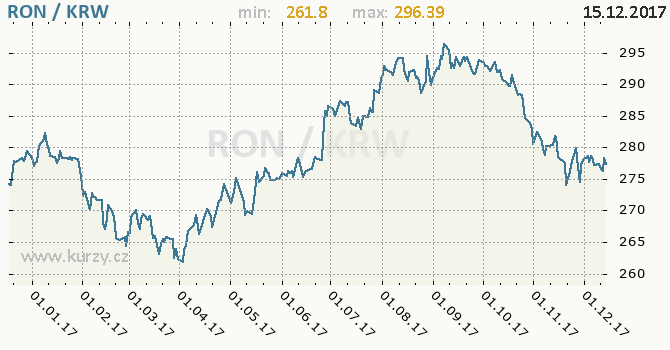 Graf jihokorejský won a rumunský nový lei