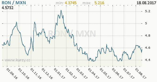 Graf mexické peso a rumunský nový lei