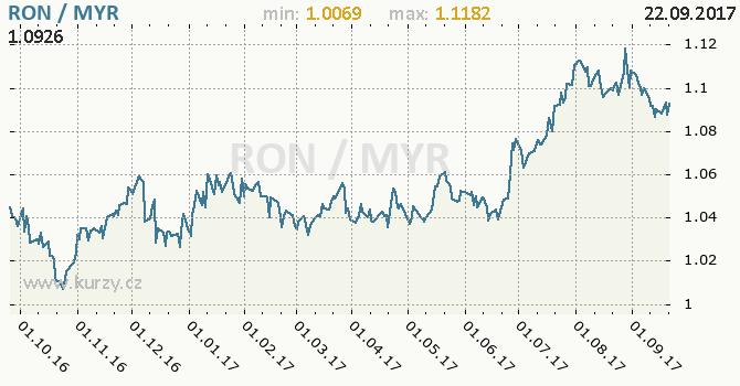 Graf malajsijský ringgit a rumunský nový lei