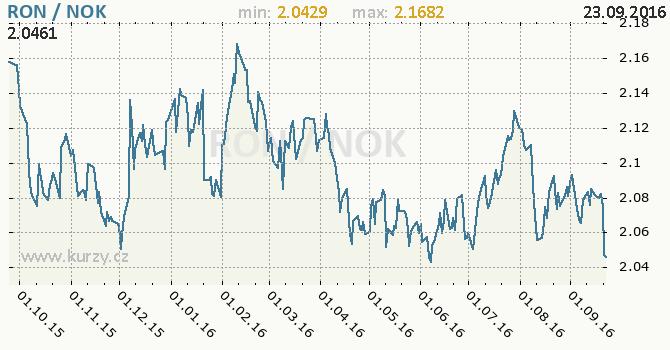 Graf norsk� koruna a rumunsk� nov� lei