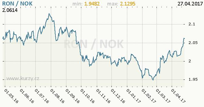 Graf norská koruna a rumunský nový lei