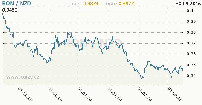 Graf novoz�landsk� dolar a rumunsk� nov� lei
