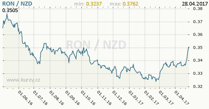 Graf novozélandský dolar a rumunský nový lei