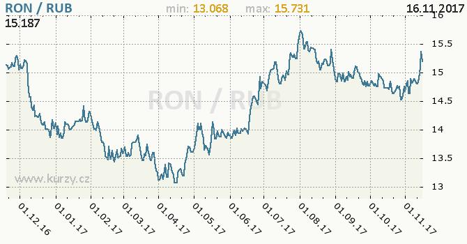 Graf ruský rubl a rumunský nový lei