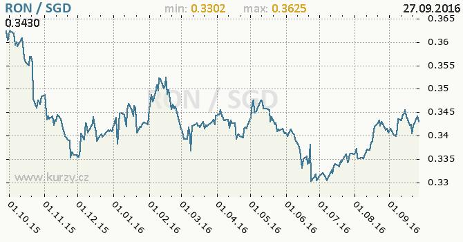 Graf singapursk� dolar a rumunsk� nov� lei