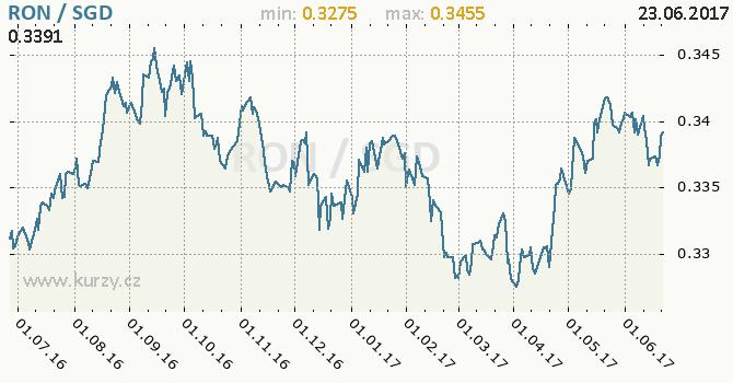 Graf singapurský dolar a rumunský nový lei