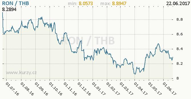 Graf thajský baht a rumunský nový lei