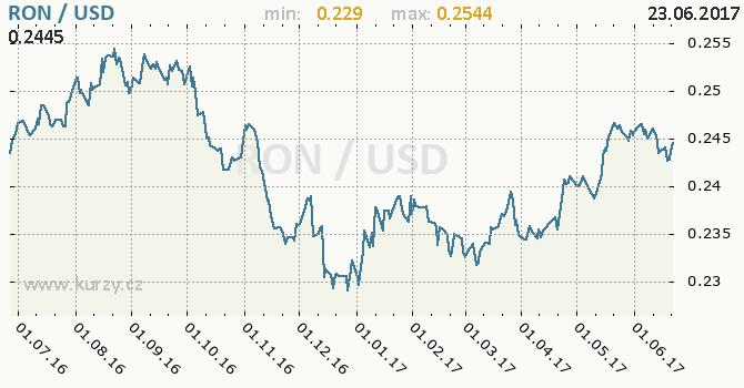 Graf americký dolar a rumunský nový lei
