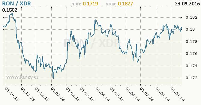 Graf MMF a rumunsk� nov� lei
