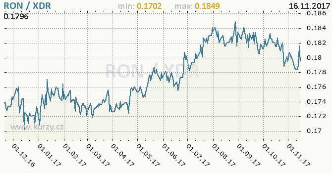Graf MMF a rumunský nový lei