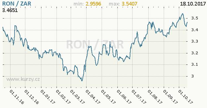 Graf jihoafrický rand a rumunský nový lei