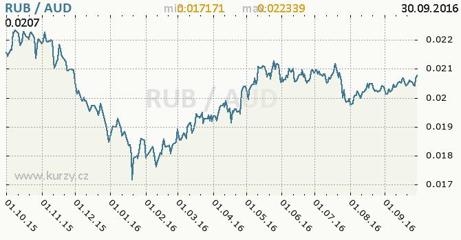 Graf australsk� dolar a rusk� rubl