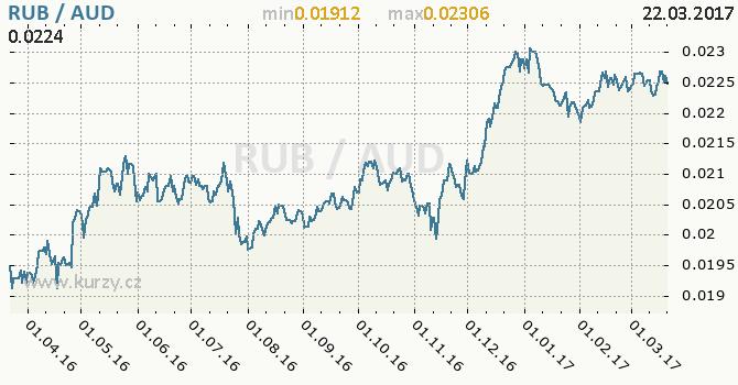 Graf australský dolar a ruský rubl