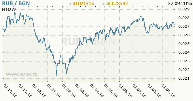 Graf bulharsk� lev a rusk� rubl