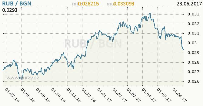 Graf bulharský lev a ruský rubl