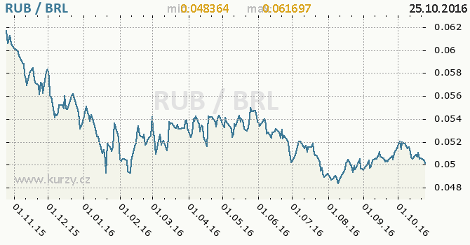 Graf brazilsk� real a rusk� rubl
