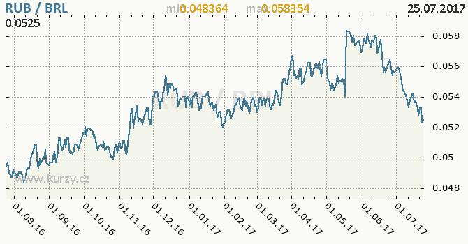 Graf brazilský real a ruský rubl