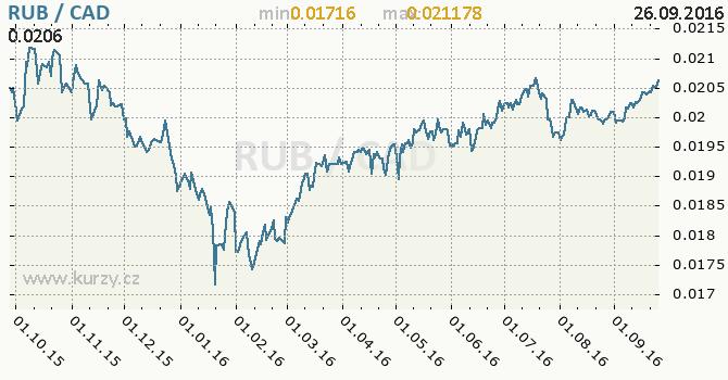 Graf kanadsk� dolar a rusk� rubl