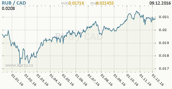 Graf kanadský dolar a ruský rubl