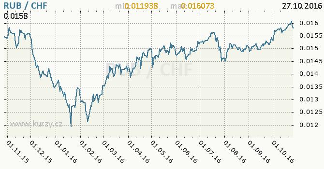 Graf �v�carsk� frank a rusk� rubl