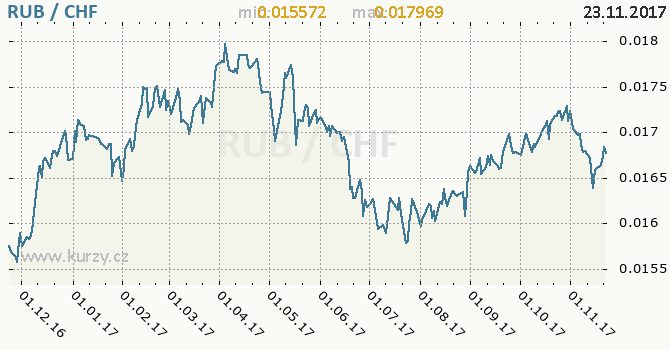 Graf švýcarský frank a ruský rubl