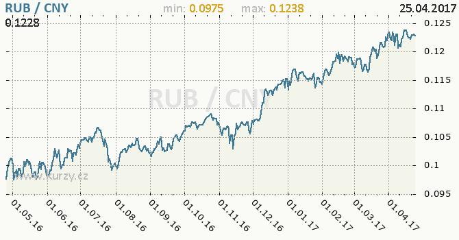 Graf čínský juan a ruský rubl