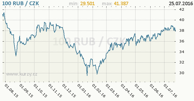 Graf �esk� koruna a rusk� rubl