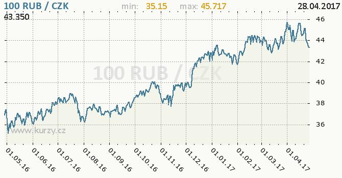 Graf česká koruna a ruský rubl