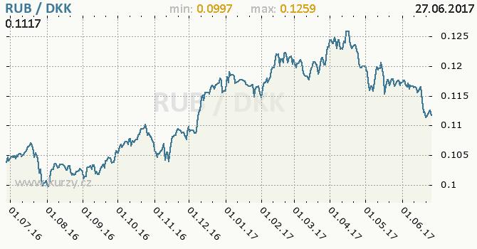 Graf dánská koruna a ruský rubl