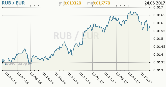 Graf euro a ruský rubl