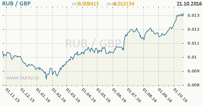 Graf britsk� libra a rusk� rubl