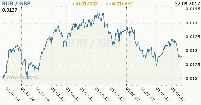 Graf britská libra a ruský rubl