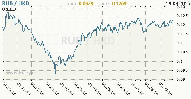 Graf hongkongsk� dolar a rusk� rubl