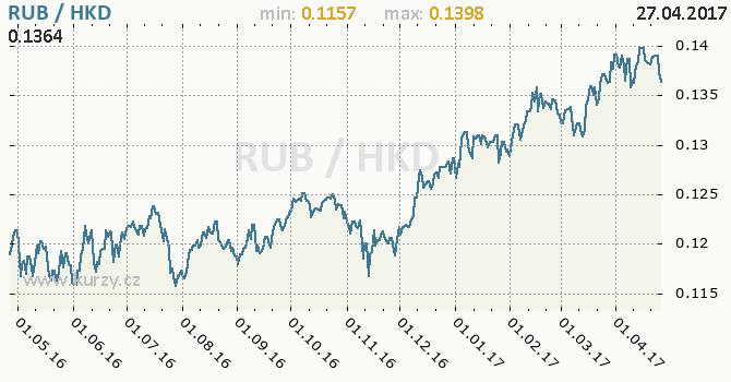 Graf hongkongský dolar a ruský rubl