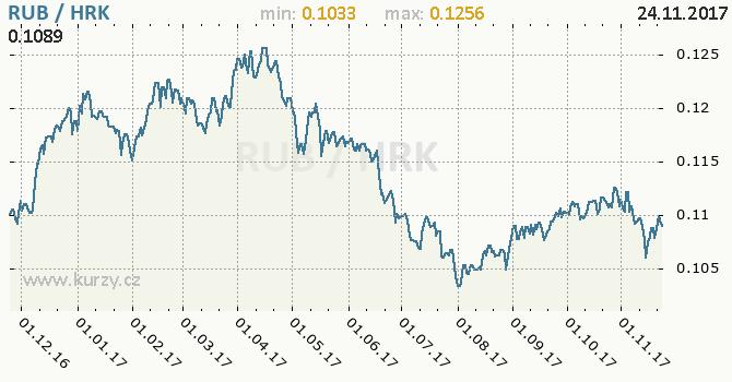 Graf chorvatská kuna a ruský rubl