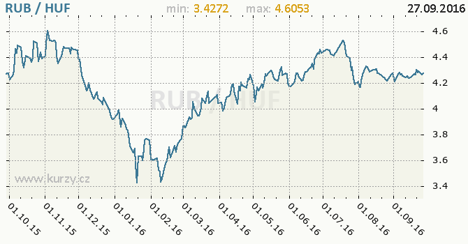 Graf ma�arsk� forint a rusk� rubl