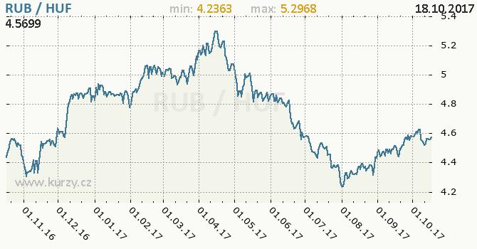 Graf maďarský forint a ruský rubl