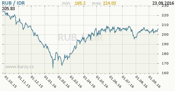 Graf indon�sk� rupie a rusk� rubl