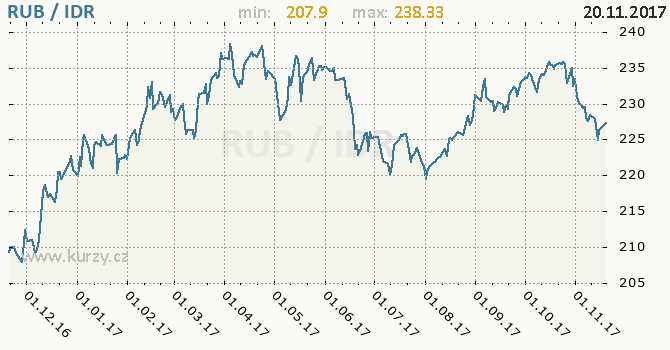 Graf indonéská rupie a ruský rubl