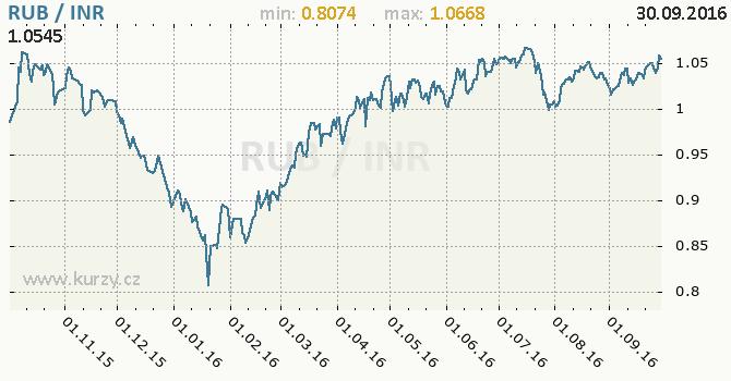 Graf indick� rupie a rusk� rubl