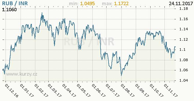 Graf indická rupie a ruský rubl
