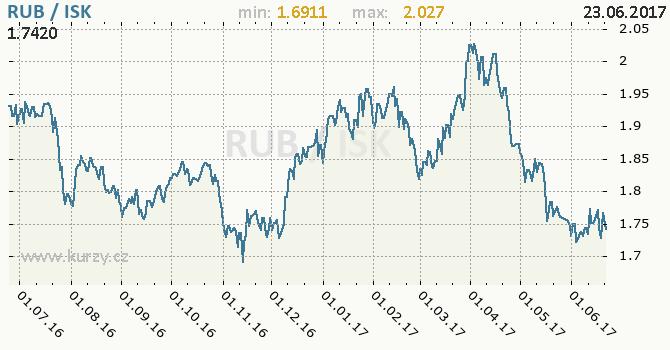 Graf islandská koruna a ruský rubl