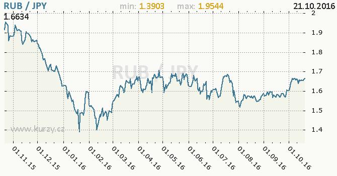 Graf japonsk� jen a rusk� rubl