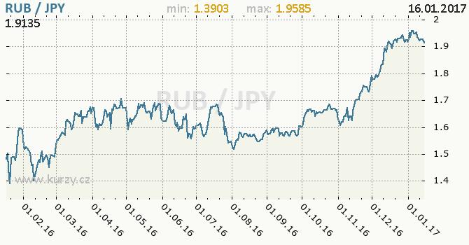 Graf japonský jen a ruský rubl