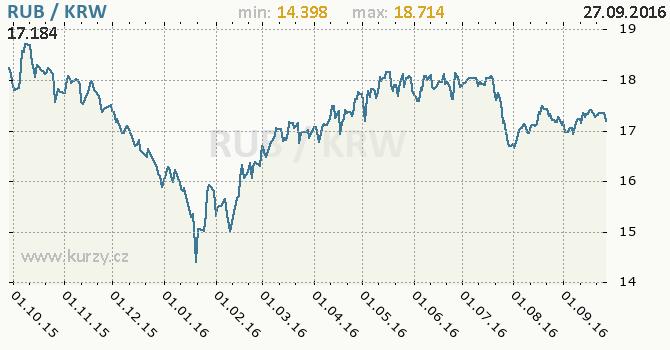 Graf jihokorejsk� won a rusk� rubl