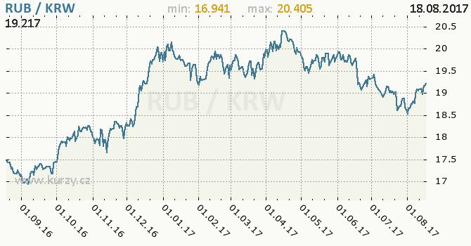 Graf jihokorejský won a ruský rubl