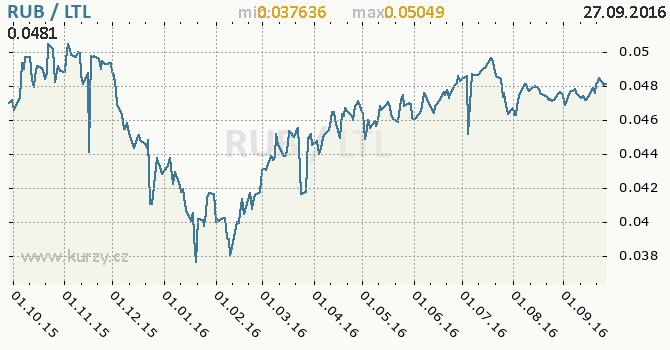 Graf litevsk� litas a rusk� rubl