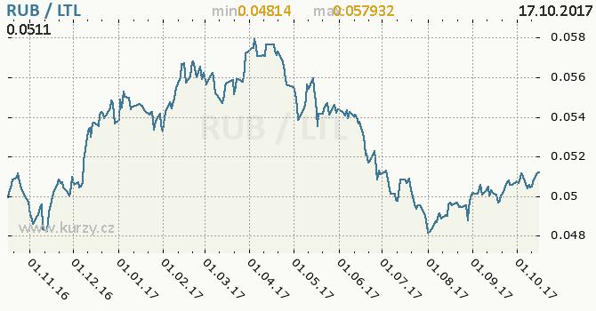 Graf litevský litas a ruský rubl