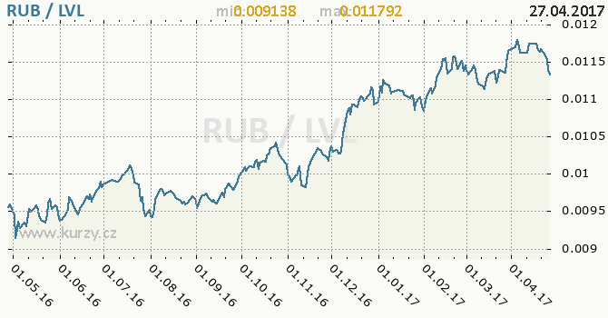 Graf lotyšský lat a ruský rubl
