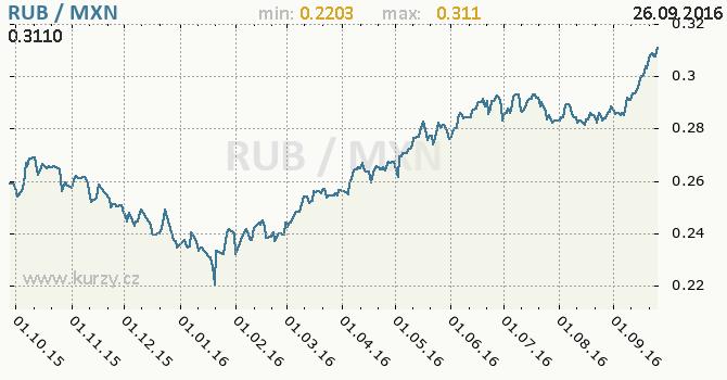 Graf mexick� peso a rusk� rubl